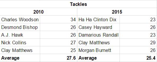 tackles